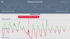 6-24-18 NTA EA IN Temp Rain event and blower
